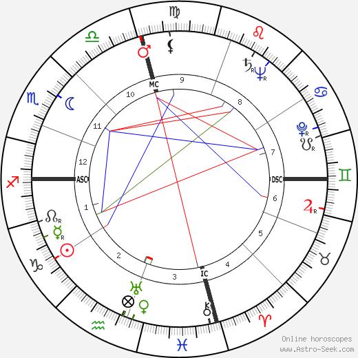 Bernard Finch birth chart, Bernard Finch astro natal horoscope, astrology