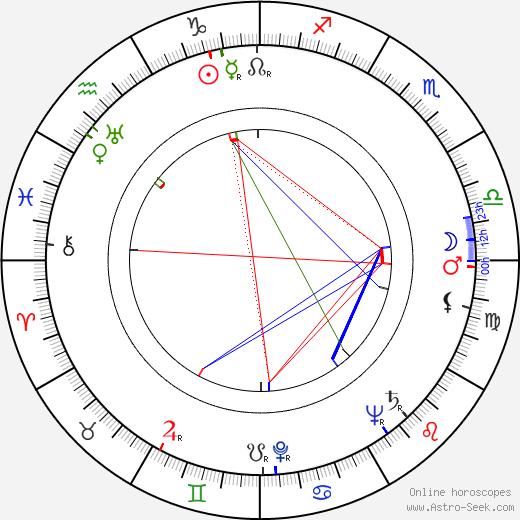 Buddy Baker день рождения гороскоп, Buddy Baker Натальная карта онлайн