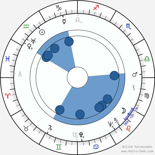 Castro Gonzaga wikipedia, horoscope, astrology, instagram