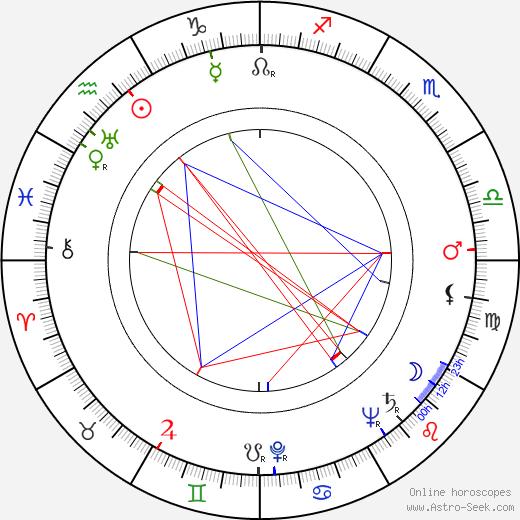 Castro Gonzaga tema natale, oroscopo, Castro Gonzaga oroscopi gratuiti, astrologia