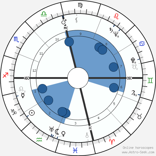 Gamal Abdel Nasser wikipedia, horoscope, astrology, instagram