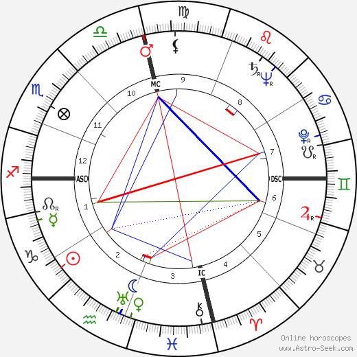 Gamal Abdel Nasser astro natal birth chart, Gamal Abdel Nasser horoscope, astrology