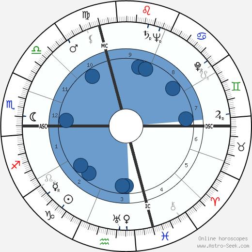 George Cook wikipedia, horoscope, astrology, instagram