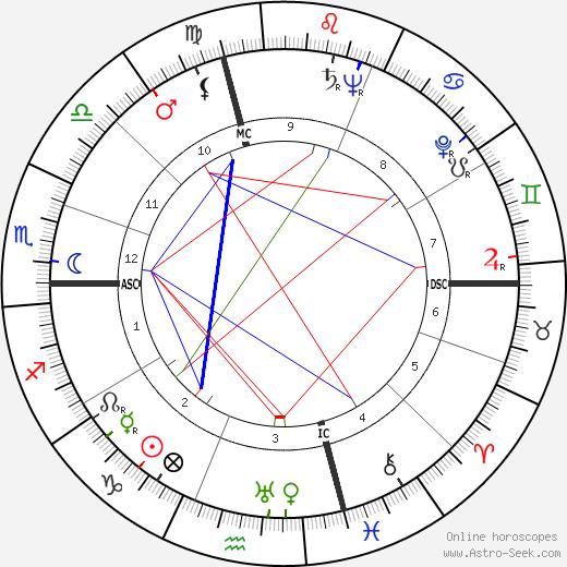 George Cook tema natale, oroscopo, George Cook oroscopi gratuiti, astrologia