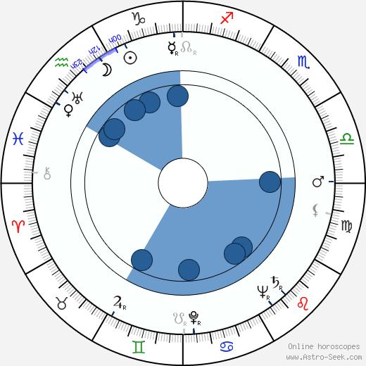 Herbert L. Strock wikipedia, horoscope, astrology, instagram
