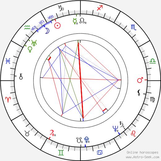 Herbert L. Strock день рождения гороскоп, Herbert L. Strock Натальная карта онлайн