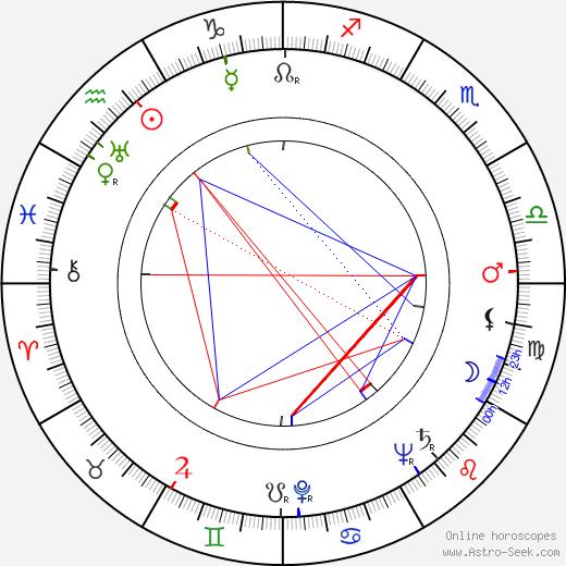 Джон Форсайт John Forsythe день рождения гороскоп, John Forsythe Натальная карта онлайн