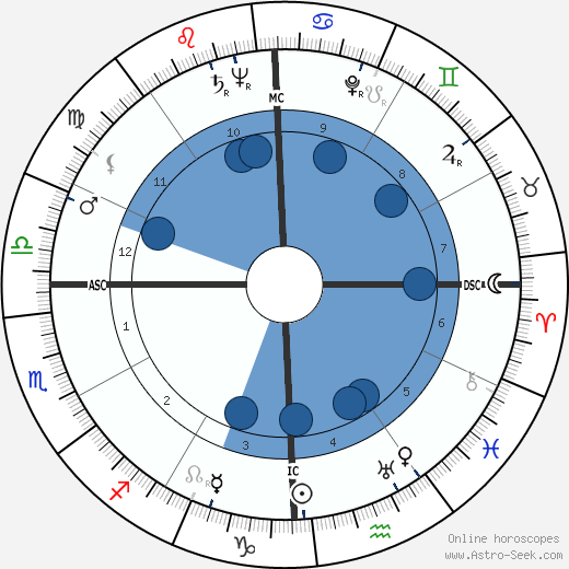John H. Johnson wikipedia, horoscope, astrology, instagram