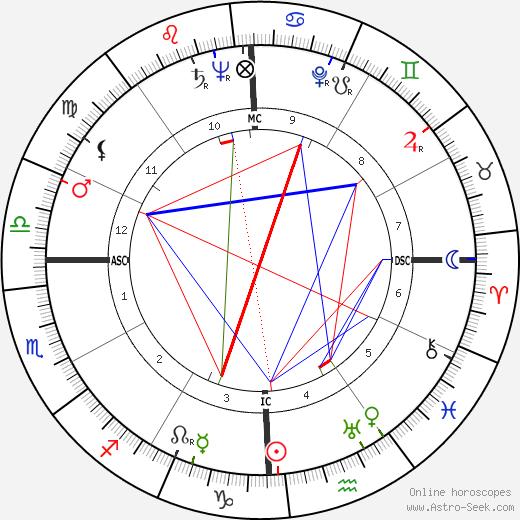 John H. Johnson день рождения гороскоп, John H. Johnson Натальная карта онлайн