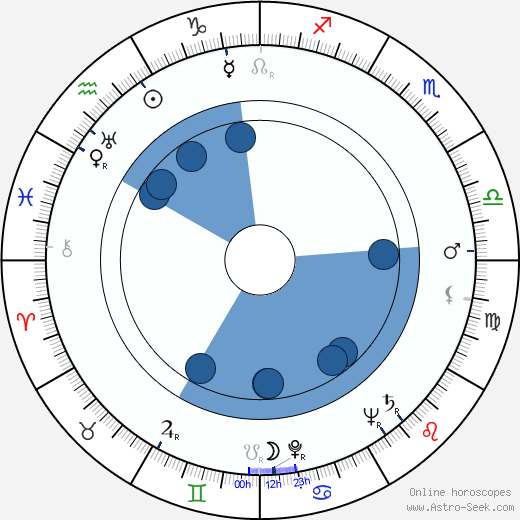 John McLiam wikipedia, horoscope, astrology, instagram