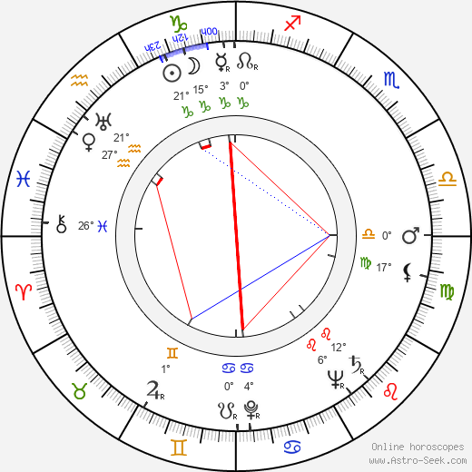 Karol L. Zachar birth chart, biography, wikipedia 2018, 2019