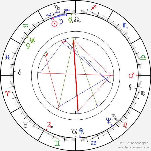 Karol L. Zachar astro natal birth chart, Karol L. Zachar horoscope, astrology