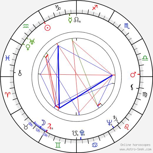 Lauri Leskinen tema natale, oroscopo, Lauri Leskinen oroscopi gratuiti, astrologia
