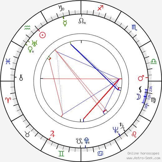 Leopold Lahola день рождения гороскоп, Leopold Lahola Натальная карта онлайн