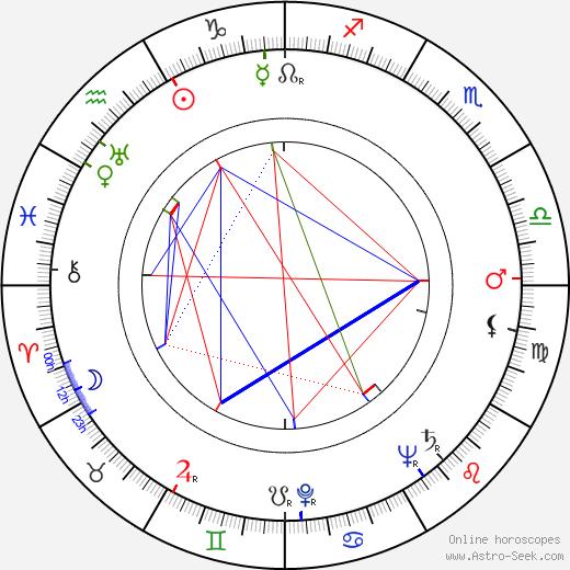 Лучано Эммер Luciano Emmer день рождения гороскоп, Luciano Emmer Натальная карта онлайн