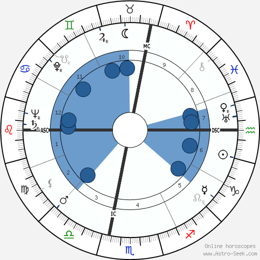 Nevin Stewart Scrimshaw wikipedia, horoscope, astrology, instagram