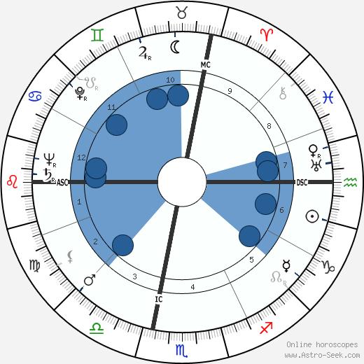 Nevin Stewart Scrimshaw wikipedia, horoscope, astrology, instagram