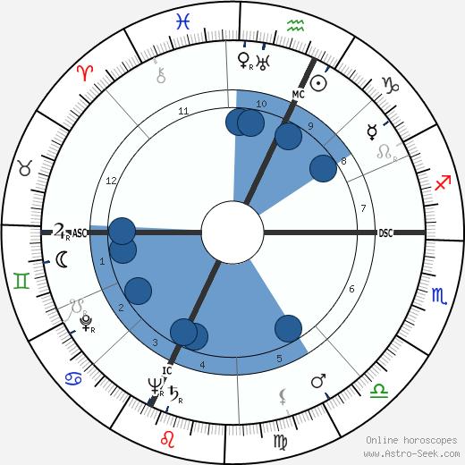 Robert Nesen wikipedia, horoscope, astrology, instagram