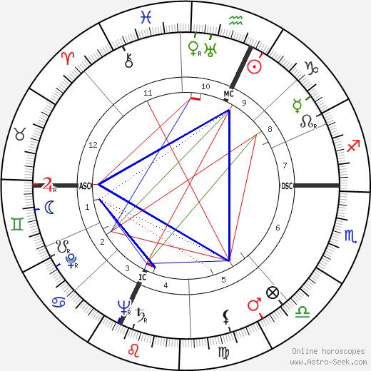 Robert Nesen tema natale, oroscopo, Robert Nesen oroscopi gratuiti, astrologia