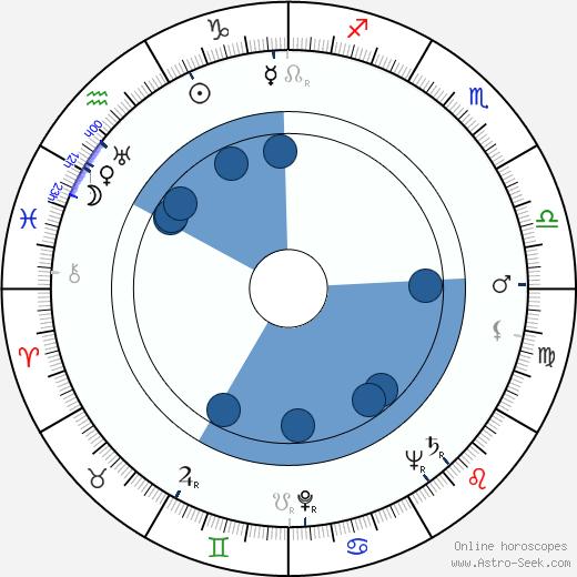 Stuart Burge wikipedia, horoscope, astrology, instagram