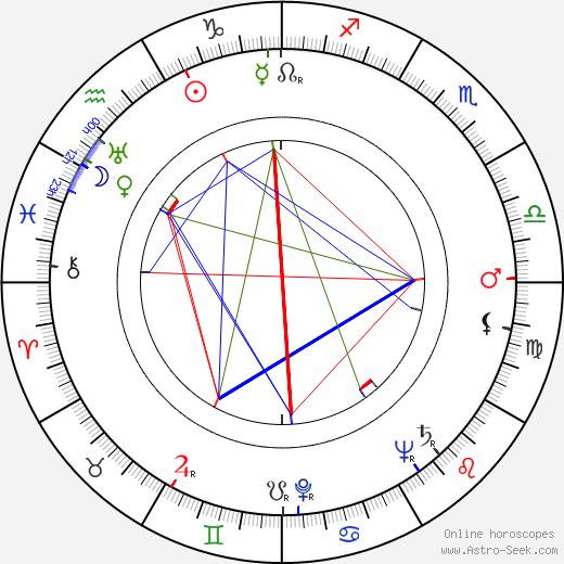 Stuart Burge astro natal birth chart, Stuart Burge horoscope, astrology