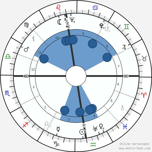 Suzanne Flon wikipedia, horoscope, astrology, instagram