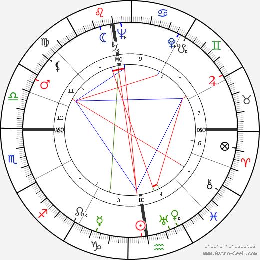 Suzanne Flon tema natale, oroscopo, Suzanne Flon oroscopi gratuiti, astrologia