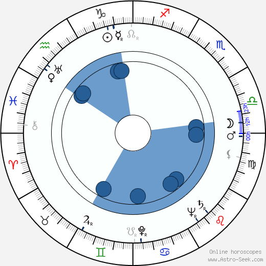 Tex Harding wikipedia, horoscope, astrology, instagram