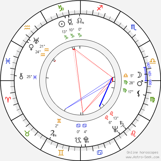 Tex Harding birth chart, biography, wikipedia 2018, 2019