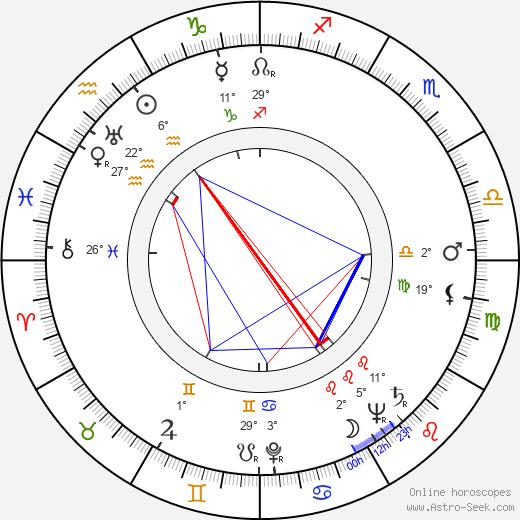 Vito Scotti birth chart, biography, wikipedia 2019, 2020