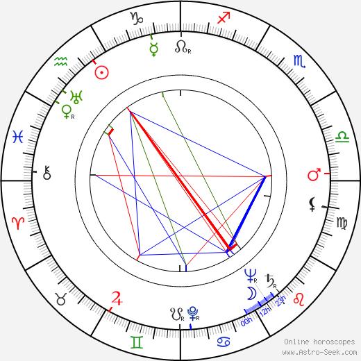 Vito Scotti astro natal birth chart, Vito Scotti horoscope, astrology