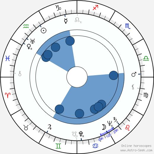 Walter Barnes wikipedia, horoscope, astrology, instagram