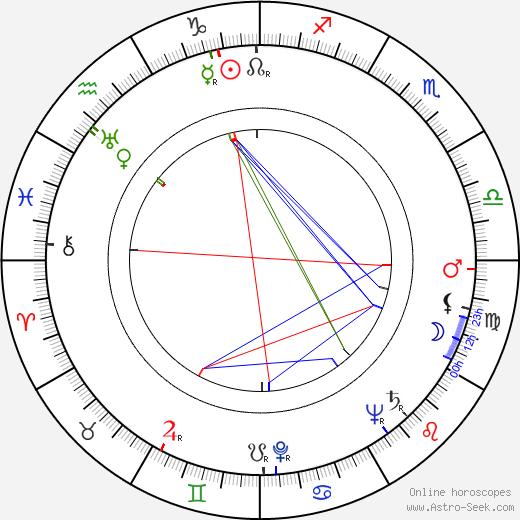 Вилли Граф Willi Graf день рождения гороскоп, Willi Graf Натальная карта онлайн