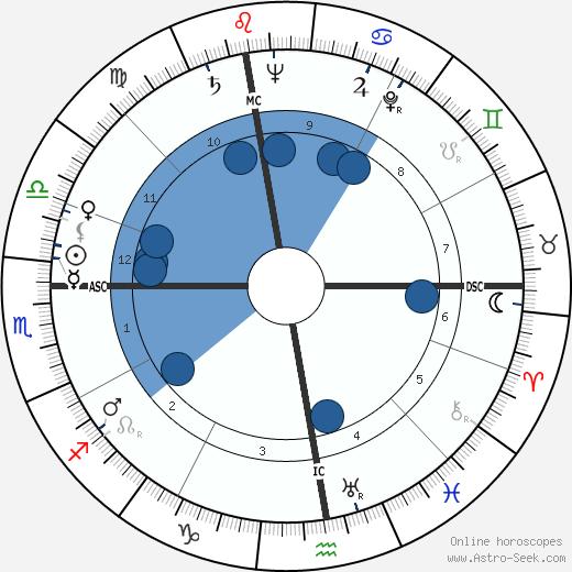 Aime Jules Romand wikipedia, horoscope, astrology, instagram
