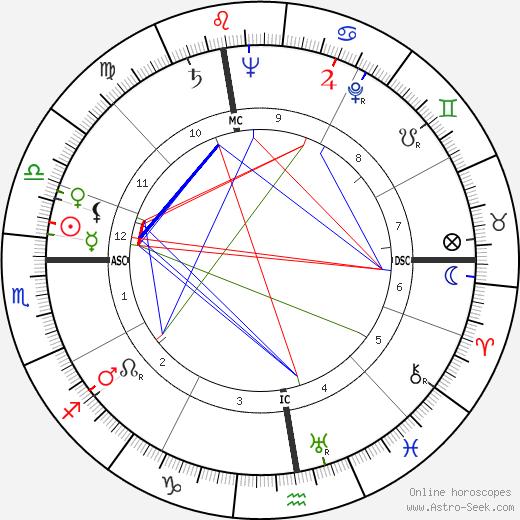 Aime Jules Romand день рождения гороскоп, Aime Jules Romand Натальная карта онлайн
