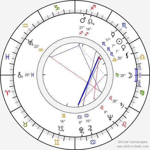 Andrzej Krasicki birth chart, biography, wikipedia 2020, 2021