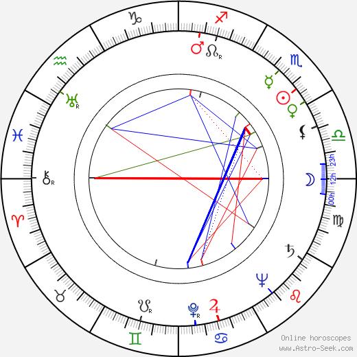 Andrzej Krasicki birth chart, Andrzej Krasicki astro natal horoscope, astrology
