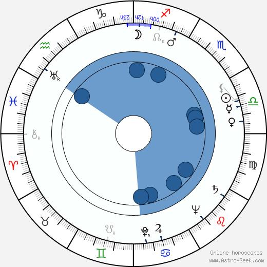 Anthony Rizzo wikipedia, horoscope, astrology, instagram