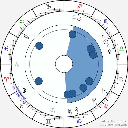 Anton Diffring wikipedia, horoscope, astrology, instagram