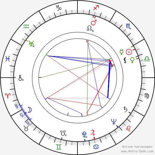Anton Diffring tema natale, oroscopo, Anton Diffring oroscopi gratuiti, astrologia