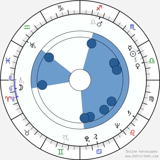 Bobby Troup wikipedia, horoscope, astrology, instagram