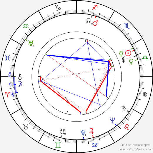 Bobby Troup день рождения гороскоп, Bobby Troup Натальная карта онлайн