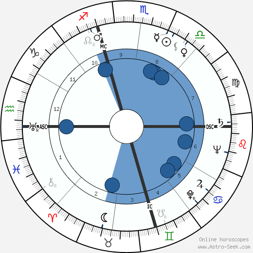 Charles J. Pilliod wikipedia, horoscope, astrology, instagram