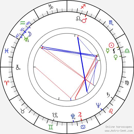 Domenico Paolella astro natal birth chart, Domenico Paolella horoscope, astrology