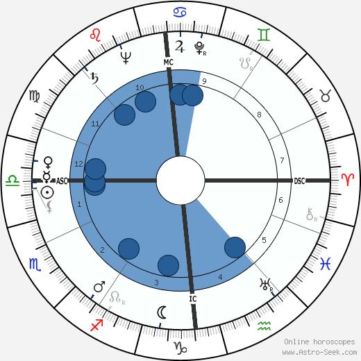 Dorothy Kate Haynes wikipedia, horoscope, astrology, instagram