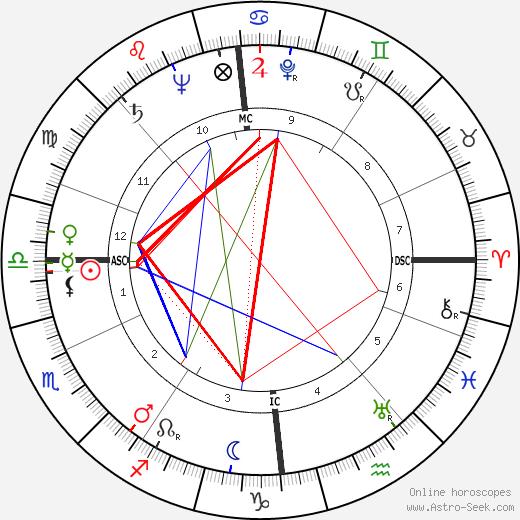 Dorothy Kate Haynes день рождения гороскоп, Dorothy Kate Haynes Натальная карта онлайн