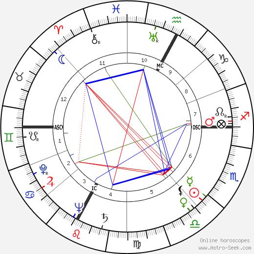 Fiorenzo Carpi день рождения гороскоп, Fiorenzo Carpi Натальная карта онлайн
