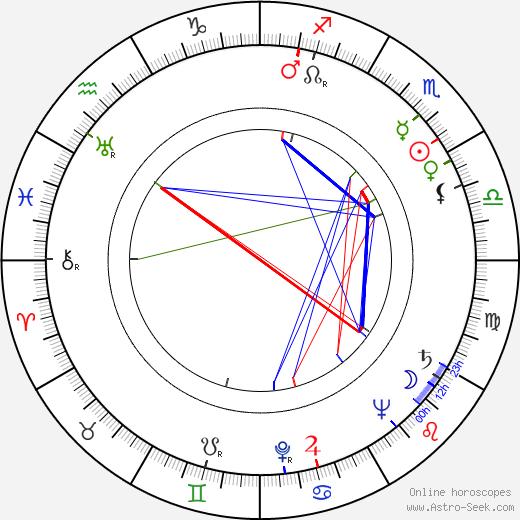 Giorgio Walter Chili birth chart, Giorgio Walter Chili astro natal horoscope, astrology