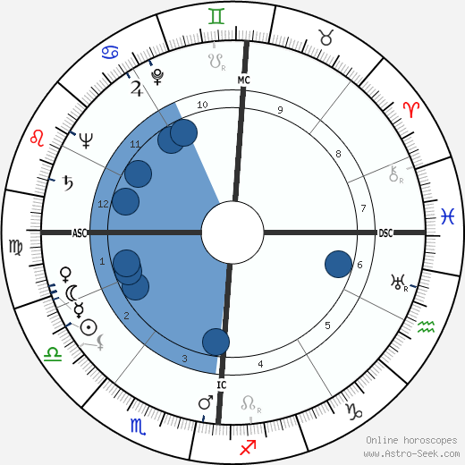 Giovanni Cheli wikipedia, horoscope, astrology, instagram