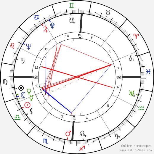 Джованни Кели Giovanni Cheli день рождения гороскоп, Giovanni Cheli Натальная карта онлайн